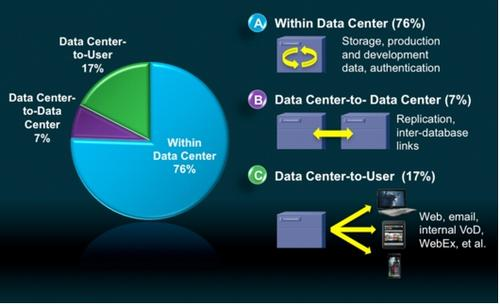 Datacenter-to-datacenter traffic pales in comparison to intra-datacenter traffic.