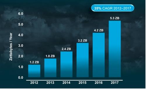 Cloud traffic will maintain a 35% CAGR through 2017, not like the good old days of 2011, but still robust.
