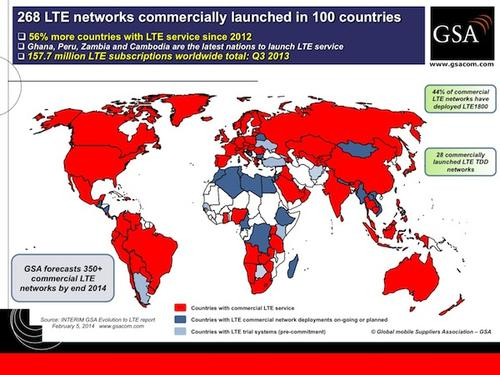 (Source: The Global Mobile Suppliers Association)