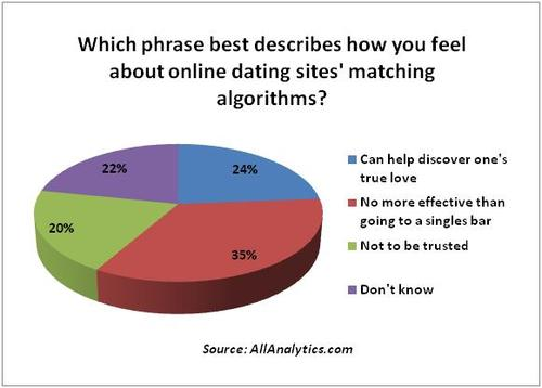 Dating site algorithm