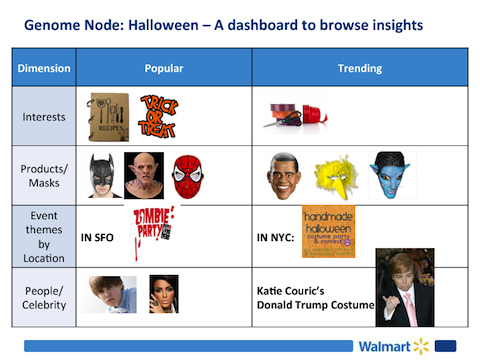 Walmart Labs' sample (and simplistic) Social Genome Platform dashboard.