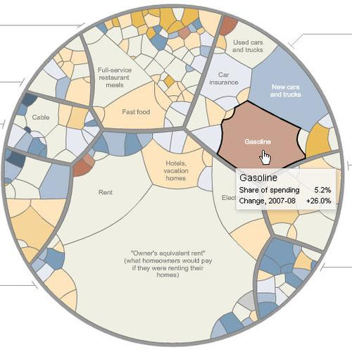 This New York Times image from May 3, 2008, shows year-over-year changes in prices of various components of an average consumer's spending. It's one of the images in Friendly's Gallery of Data Visualization.