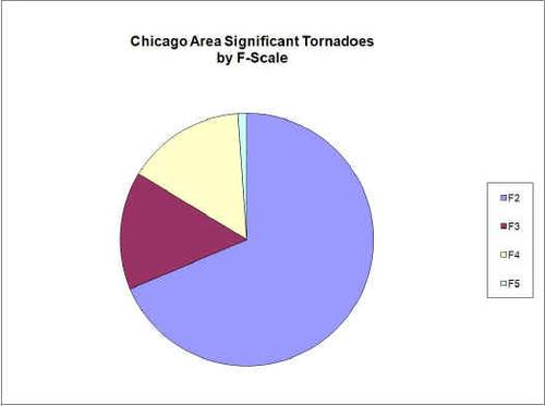 The F-Scale, as noted in this National Weather Service graphic, denotes tornado intensity.