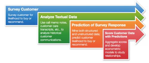 Overall promoter-score analytics flow (source: SAS)