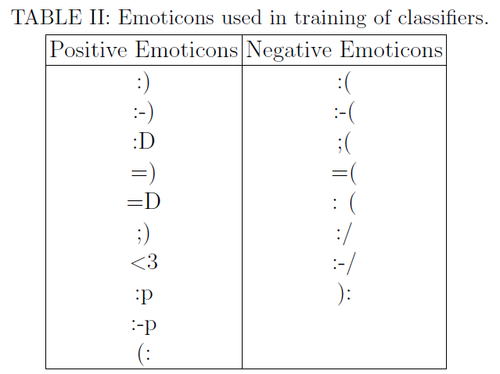 Emoticons used to create the sentiment filters in NECSI's study.