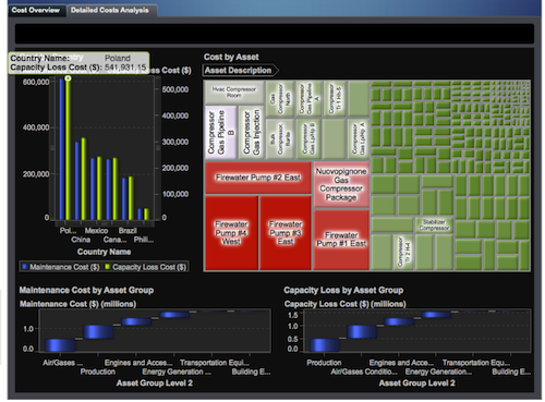 An example (not specific to Shell Upstream America) of the type of visualization deliverable via SAS Visual Analytics.