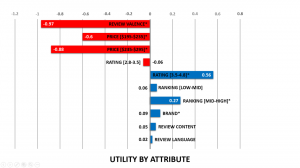 Utility value of each attribute level