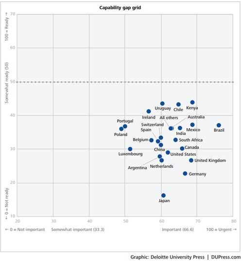 Deloitte found that most countries are clustered in the 'high urgency, low readiness' quadrant of the graph.