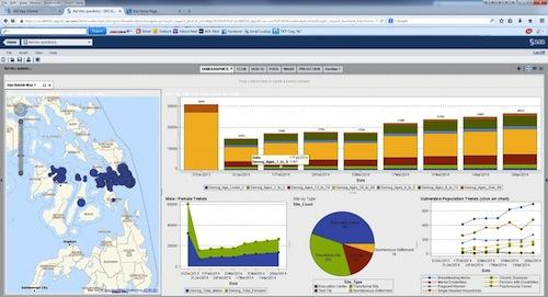 A SAS Visual Analytics display of demographic data on people displaced by Typhoon Haiyan.