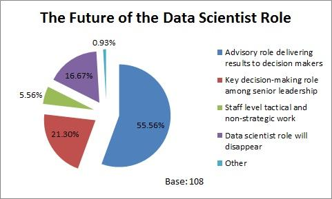 data scientist career path Please note: quora content review wanted me to move my answer from another what is a data scientist's career path to this one i didn't refuse.
