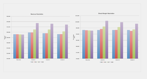 A2 Radio: Deliver More Effective Visualizations