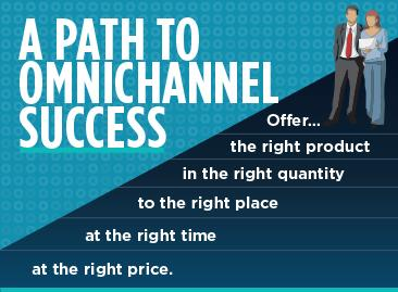 A Path to Omnichannel Success