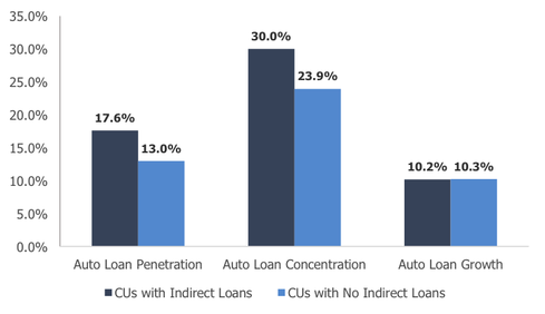 Source: CreditUnions.com; Callahan & Associates. Data is current as of June 30, 2013.