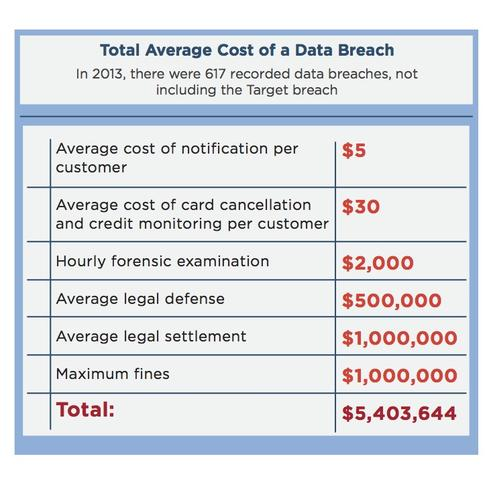 The True Cost of Data Breaches