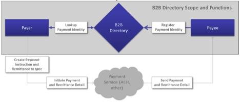 (Source: B2B Directory Concept Paper; Federal Reserve Remittance Coalition, July 2014)