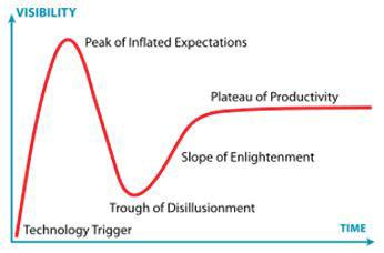 The hype cycle.