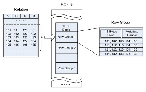 The RCFile format (source)