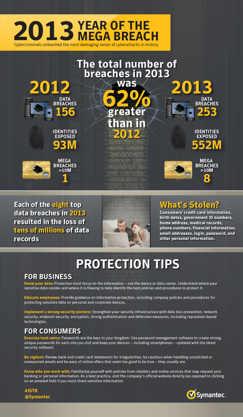 Data breaches saw a 62% increase in 2013 over the previous year. (Source: Symantec)