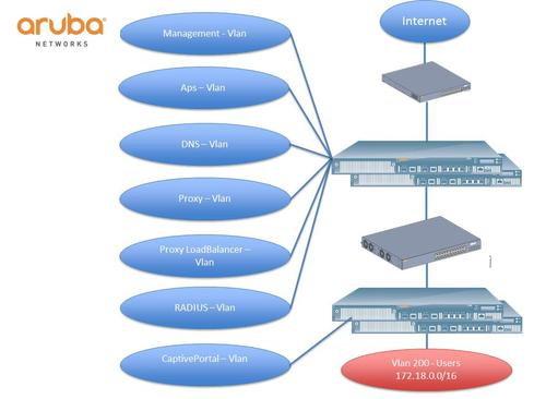 Source: Aruba Networks