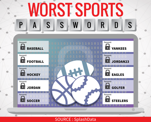 Worst Sports-Related Passwords