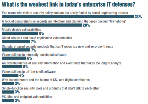 Poor Priorities, Lack Of Resources Put Enterprises At Risk, Security Pros Say