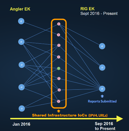 Image Source: Paul Kurtz  Visualization shows the connection between infrastructure and payload IoCs initially used with the Angler exploit kit, now being delivered by RIG EK.