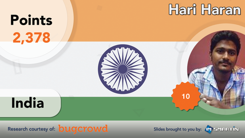 #1   India   Hari Haran  India - 23,525 researchers produced 43.04% of the bugs*  With 321 bugs found, Hari Haran, aka 'Hari_cool,' has the fourth most bugs out of the researchers in this slide show. Hari tops the India region with an amazing 98.17% acceptance rate and an outstanding 2.91 average priority for the bugs found - third overall for average priority when compared to the others included in this slide show.  - Researcher Handle: Harie_cool - Researcher Name: Hari Haran - Date Joined: November 21, 2014 - Bugcrowd Ranking: 3rd  - Kudos Points: 2378 - Bugcrowd Award(s): Top 10, Hall of Fame - Bugs Found: 321 - Acceptance Rate: 98.17% - Average Priority: 2.91 - Bugcrowd Profile Page: https://bugcrowd.com/harie_cool  *Researcher sign-ups as of March 30, 2016  Image Source: imsmartin/Bugcrowd