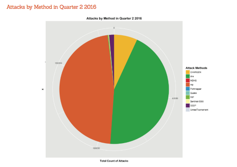 According to researchers with NexusGuard, there was an 83% increase of DDoS attacks in the second quarter of 2016 compared to the first quarter. Among all those attacks, DNS is gaining steam as a primary protocol attack vector. Nevertheless, NTP still has the lead in that regard, making up 47% of all DDoS attacks tracked by the firm.  Image Source: NexusGuard