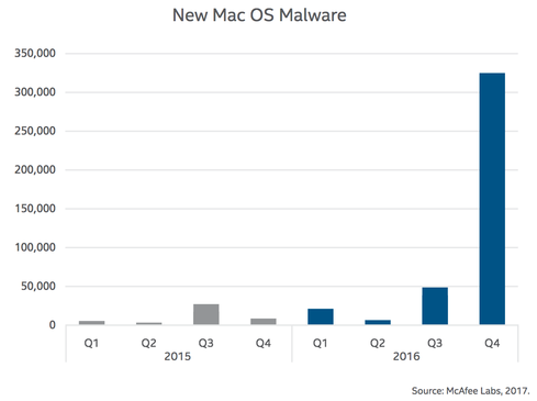 (Image: McAfee Labs)