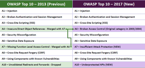 New OWASP Top 10 Reveals Critical Weakness in Application Defenses