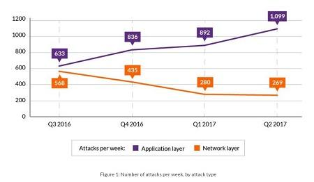 thesis on application layer ddos attacks Years application layer attacks are becoming more common, and they are harder  to detect  objective: the thesis studies the current situa- tion of detection of  ddos attacks in an ssl/tls encrypted traffic also, the thesis.