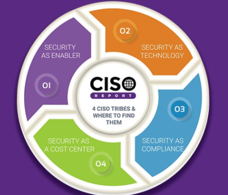 Which CISO 'Tribe' Do You Belong To?