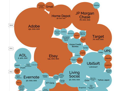 Click on this link  for an interactive view of the Word Cloud by David McCandless.