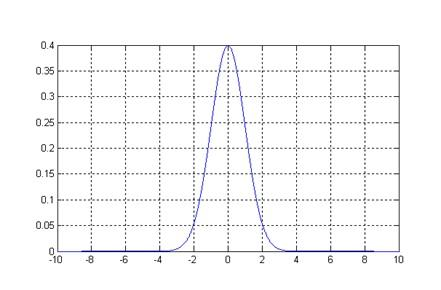 Figure 1. Gaussian distribution.