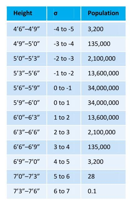 Table 2. The probability of the height of men.