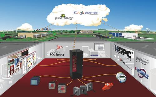 The OptoEMU energy-monitoring appliance gathers streams of data, and a hosted software application such as Pulse Energy or Google PowerMeter is used for viewing and analytics. The most recent release now provides connectivity options using Modbus TCP, EtherNet/IP, OPC, and standard TCP/IP communications.