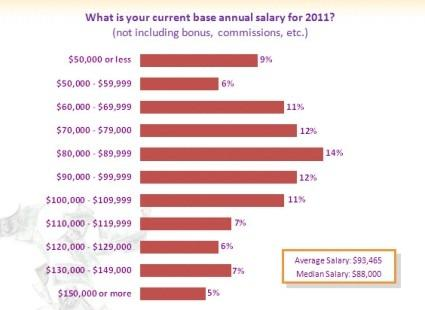 Base salary data from Design News 2011 salary survey.