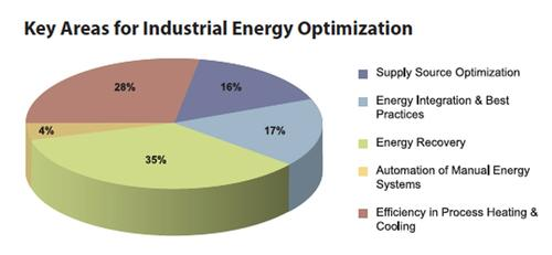 Technical innovations and energy optimization in five key areas offer the potential for significant savings for the industrial sector. Many of these mechanisms will fall within the next generation of productivity enhancements for manufacturing processes where energy becomes a measured cost and budgeted resource in the production bills of materials.
