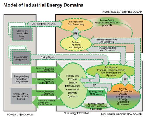 ODVA's vision for industrial energy optimization encompasses the three domains of the industrial ecosystem:  production, enterprise, and power grid. While recognizing the value of the smart use of energy for production  processes, the model enlarges the possibility to view and use energy as a shared resource and common currency  across the three domains critical to the industrial consumer.