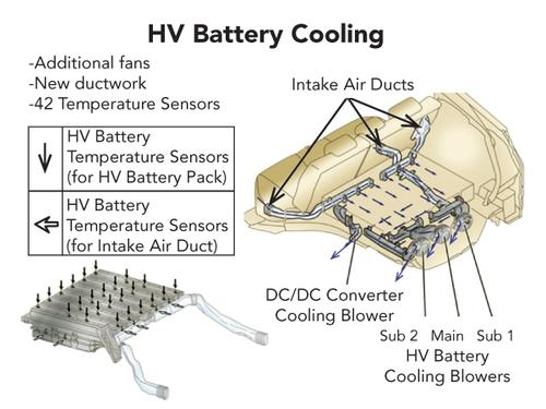 To cool the 288 cells of the lithium-ion battery pack, Toyota employs 42 temperature sensors, new ductwork, and three fans.