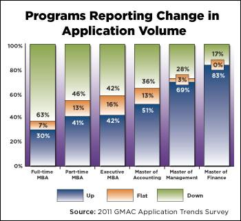 The Graduate Management Admissions Council said MBA applications are down 63% in full-time MBA programs and 46% in part-time programs. (Figure courtesy of the Graduate Management Admissions Council.)