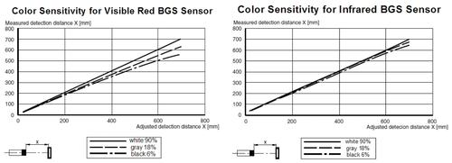 The left chart shows the adjusted detection distance compared to the actual sensing distance for white, gray, and black objects using a BGS sensor with a visible red light source. At an adjusted distance of 700mm, the measured sensing distance varies by ~150mm depending on what color is present. The right chart shows the same for a BGS sensor with an infrared source. This results in a sensing distance variation by color that can be just one third that of visible red versions, at the same distance.