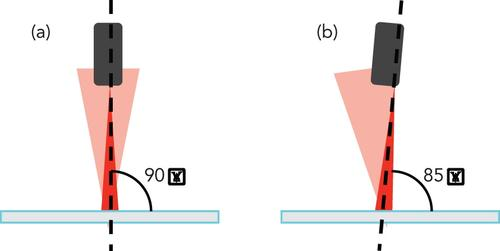 In (a), a BGS sensor is aimed directly at a reflective object. Note its optical axis is at right angles to the object being detected. The reflective object reflects the light directly to the sensor's receiver, which can cause the sensor's receiver to go into saturation. In (b), a slight five-degree angle is enough to minimize this glare, so the sensor can discern object presence. (Image not to scale.)