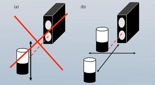If a high-contrast object, such as the white-black cylinder in this image, is to be detected at the sensing threshold, the sensor should be positioned in a specific way. a) It should not move parallel to the axis on which the emitter and receiver lenses are located.  b) It should move in another axis, either toward or away from the sensor or perpendicular to the emitter and receiver axis.