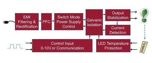 In addition to converting AC to DC, LED drivers perform a variety of control and monitoring functions.