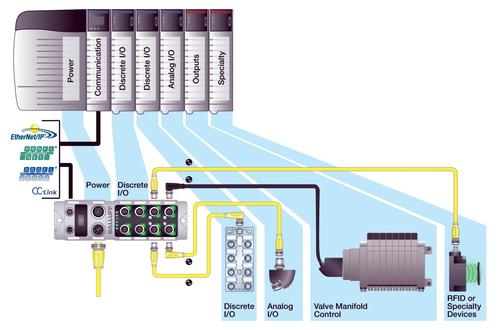 Utilizing the widely accepted IO-Link open point-to-point technology, a new distributed modular I/O from Balluff is fieldbus-independent and easily configured for use with a wide variety of factory networks.