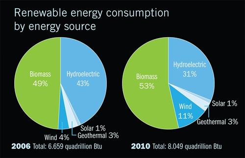 Between 2006 and 2010, the biomass share of renewable energy consumption increased from 49 percent to 53 percent;  wind's share increased from 4 to 11 percent; and conventional hydroelectric's share decreased from 43 to 31 percent.  (Source: US Energy Information Administration)