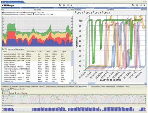 Screen shot of a system profiler display showing CPU usage across four cores.