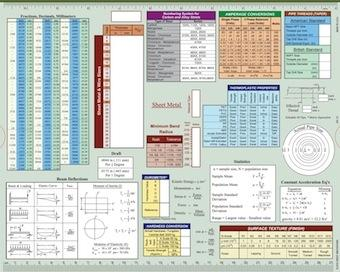 The back of the slide chart includes fractional and decimal English and metric measurements along with characteristics of sheet metals, carbon-steel alloys, pipe threads, mathematical formulas, and other information.