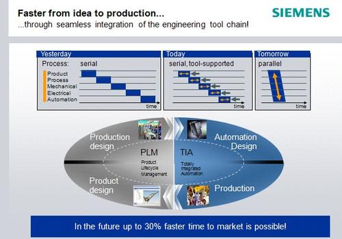 Siemens' PowerPoint about the 'Digital Factory of the Future' spotlights tight integration from prototype through production.